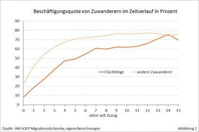 Beschäftigungsquote von Zuwanderern